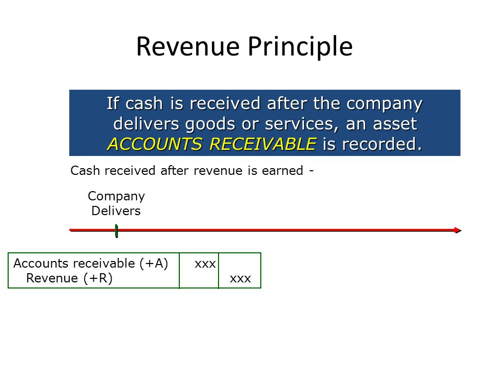 Revenue Principle If cash is received after the company delivers goods or services, an asset ACCOUNTS RECEIVABLE is recorded.