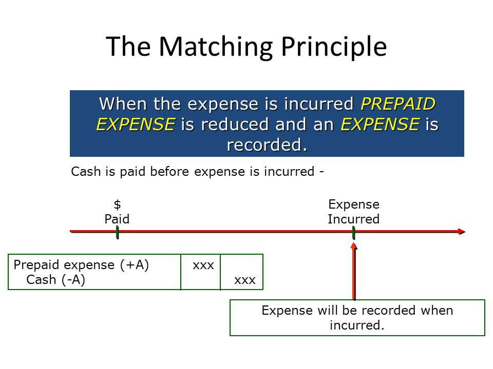 The Matching Principle Expense Incurred When the expense is incurred PREPAID EXPENSE is reduced and an EXPENSE is recorded.
