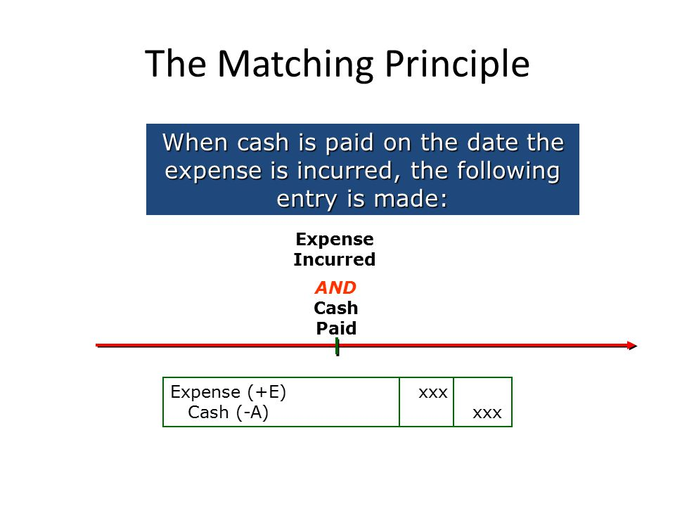 The Matching Principle When cash is paid on the date the expense is incurred, the following entry is made: Cash Paid Expense Incurred Expense (+E) xxx Cash (-A) xxx AND