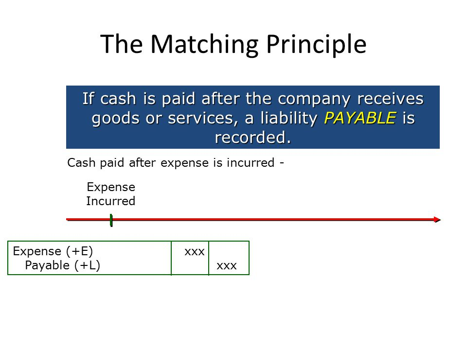 The Matching Principle If cash is paid after the company receives goods or services, a liability PAYABLE is recorded.