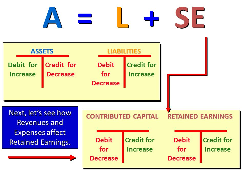 A = L + SE ASSETS Debit for Increase Credit for Decrease LIABILITIES Debit for Decrease Credit for Increase RETAINED EARNINGS Debit for Decrease Credit for Increase CONTRIBUTED CAPITAL Debit for Decrease Credit for Increase Next, let's see how Revenues and Expenses affect Retained Earnings.