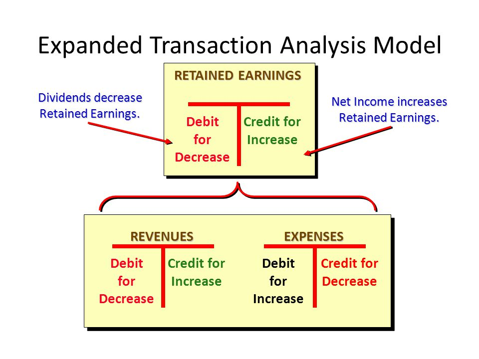 EXPENSES Debit for Increase Credit for Decrease REVENUES Debit for Decrease Credit for Increase RETAINED EARNINGS Debit for Decrease Credit for Increase Expanded Transaction Analysis Model Dividends decrease Retained Earnings.