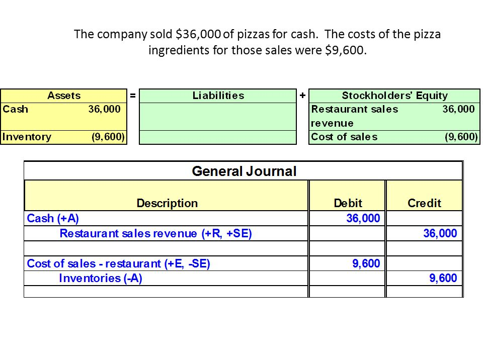 The company sold $36,000 of pizzas for cash.