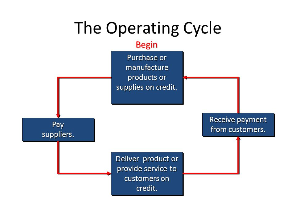 The Operating Cycle Purchase or manufacture products or supplies on credit.