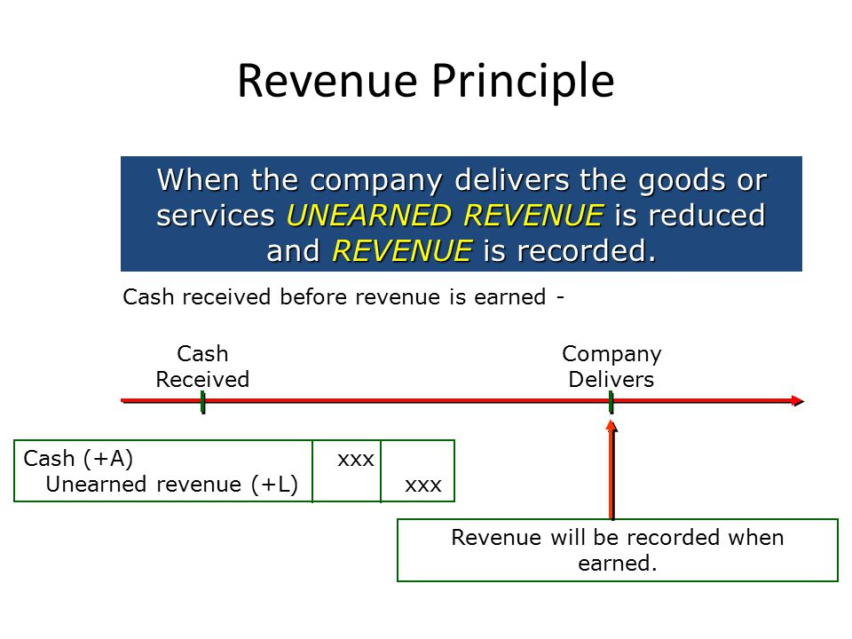 Revenue Principle When the company delivers the goods or services UNEARNED REVENUE is reduced and REVENUE is recorded.
