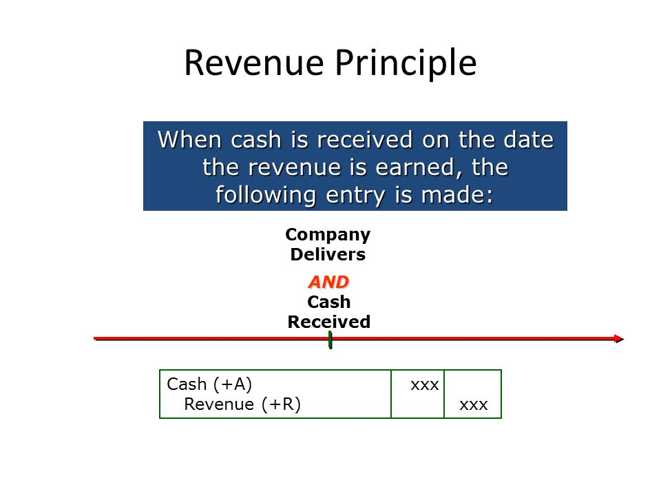 Revenue Principle When cash is received on the date the revenue is earned, the following entry is made: Cash Received Company Delivers Cash (+A) xxx Revenue (+R) xxx AND
