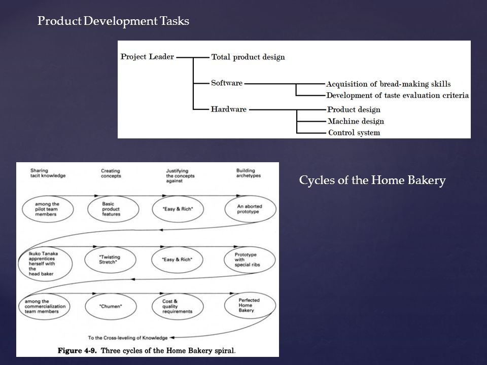 Product Development Tasks Cycles of the Home Bakery