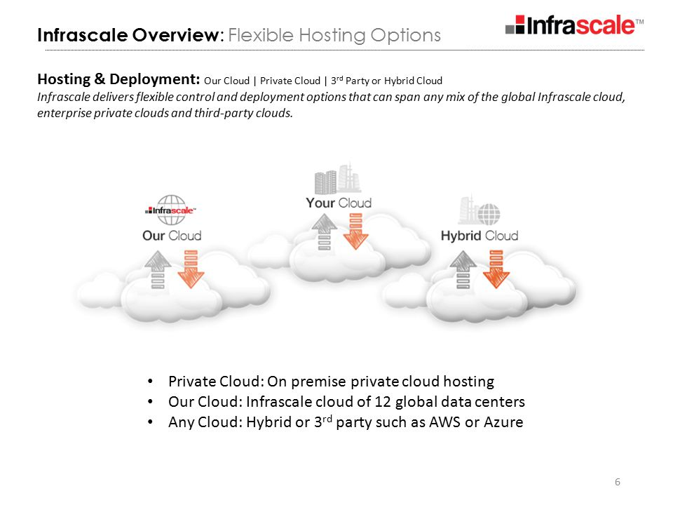 6 Infrascale Overview : Flexible Hosting Options Private Cloud: On premise private cloud hosting Our Cloud: Infrascale cloud of 12 global data centers Any Cloud: Hybrid or 3 rd party such as AWS or Azure Hosting & Deployment: Our Cloud | Private Cloud | 3 rd Party or Hybrid Cloud Infrascale delivers flexible control and deployment options that can span any mix of the global Infrascale cloud, enterprise private clouds and third-party clouds.