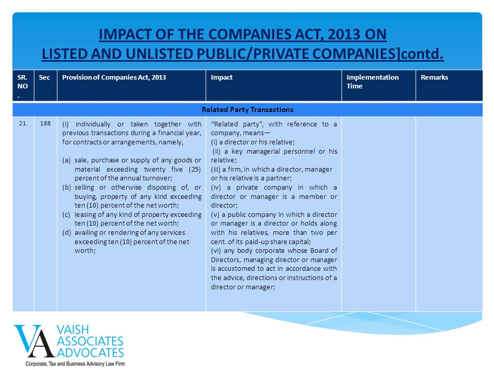 IMPACT OF THE COMPANIES ACT, 2013 ON LISTED AND UNLISTED PUBLIC/PRIVATE COMPANIES]contd. SR. NO. SecProvision of Companies Act, 2013ImpactImplementati