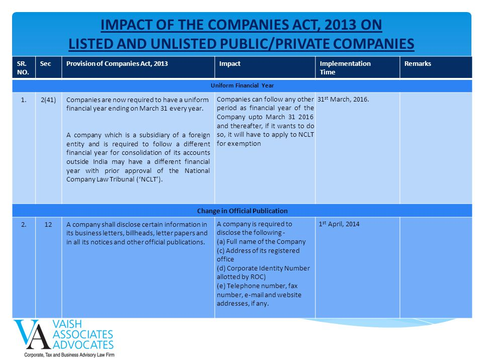 IMPACT OF THE COMPANIES ACT, 2013 ON LISTED AND UNLISTED PUBLIC/PRIVATE COMPANIES SR. NO. SecProvision of Companies Act, 2013ImpactImplementation Time