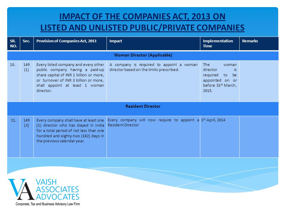 IMPACT OF THE COMPANIES ACT, 2013 ON LISTED AND UNLISTED PUBLIC/PRIVATE COMPANIES SR. NO. Sec.Provision of Companies Act, 2013ImpactImplementation Tim