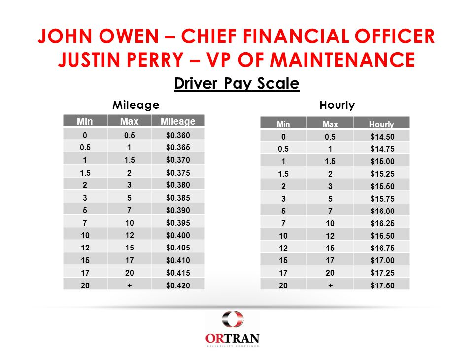 JOHN OWEN – CHIEF FINANCIAL OFFICER JUSTIN PERRY – VP OF MAINTENANCE Driver Pay Scale MinMaxMileage 00.5$0.360 0.51$0.365 11.5$0.370 1.52$0.375 23$0.380 35$0.385 57$0.390 710$0.395 1012$0.400 1215$0.405 1517$0.410 1720$0.415 20+$0.420 MinMaxHourly 00.5 $14.50 0.51 $14.75 11.5 $15.00 1.52 $15.25 23 $15.50 35 $15.75 57 $16.00 710 $16.25 1012 $16.50 1215 $16.75 1517 $17.00 1720 $17.25 20+ $17.50 MileageHourly