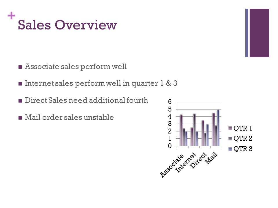 + Sales Overview Associate sales perform well Internet sales perform well in quarter 1 & 3 Direct Sales need additional fourth Mail order sales unstable