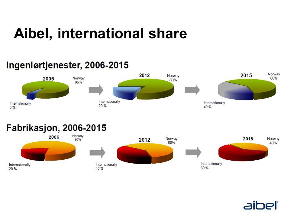 Aibel, international share