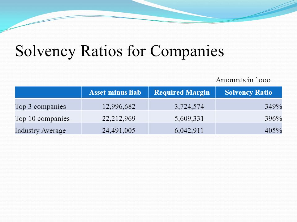 Solvency Ratios for Companies Asset minus liabRequired MarginSolvency Ratio Top 3 companies 12,996,682 3,724,574349% Top 10 companies 22,212,969 5,609,331396% Industry Average 24,491,005 6,042,911405% Amounts in `000