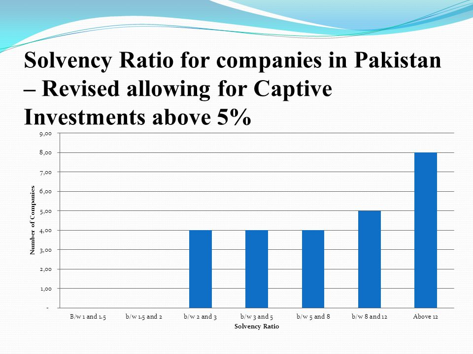 Solvency Ratio for companies in Pakistan – Revised allowing for Captive Investments above 5%