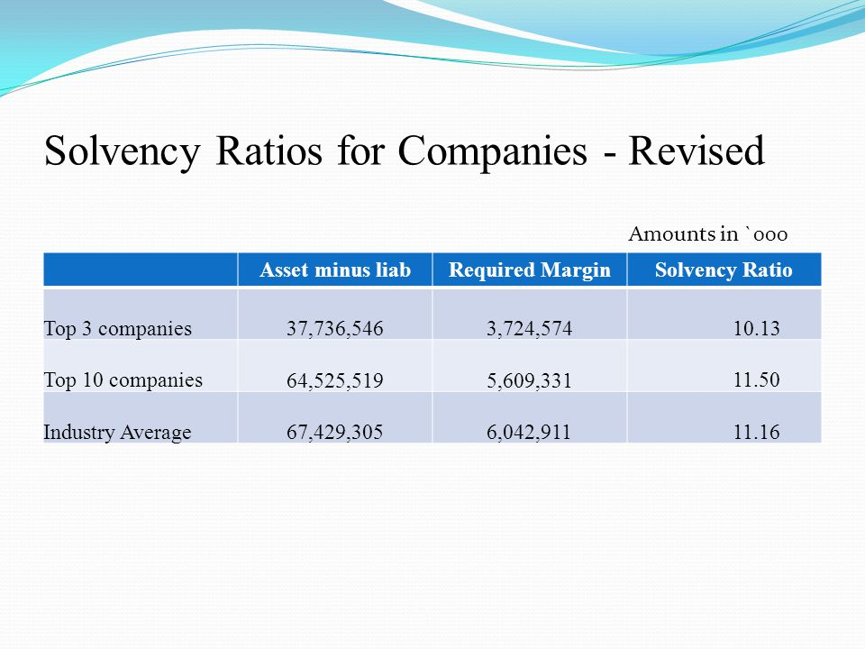 Solvency Ratios for Companies - Revised Asset minus liabRequired MarginSolvency Ratio Top 3 companies 37,736,546 3,724,574 10.13 Top 10 companies 64,525,519 5,609,331 11.50 Industry Average 67,429,305 6,042,911 11.16 Amounts in `000