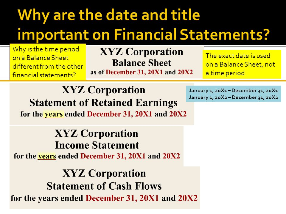 Why is the time period on a Balance Sheet different from the other financial statements.