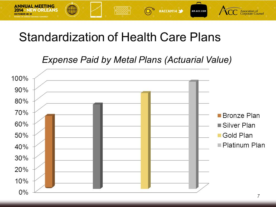 Standardization of Health Care Plans Expense Paid by Metal Plans (Actuarial Value) 7