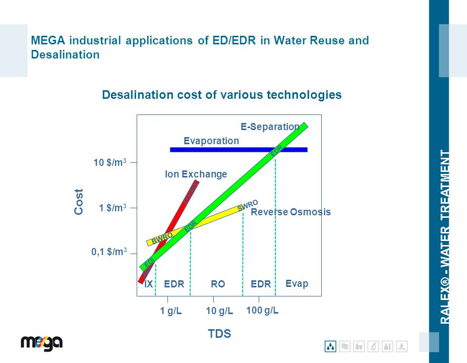 RALEX® - WATER TREATMENT MEGA industrial applications of ED/EDR in Water Reuse and Desalination 0,1 $/m 3 1 $/m 3 10 $/m 3  MB CIX/AIX 1 g/L10 g/L 10