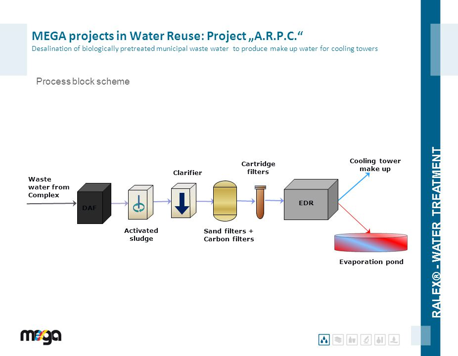 "RALEX® - WATER TREATMENT Process block scheme MEGA projects in Water Reuse: Project ""A.R.P.C."" Desalination of biologically pretreated municipal waste"