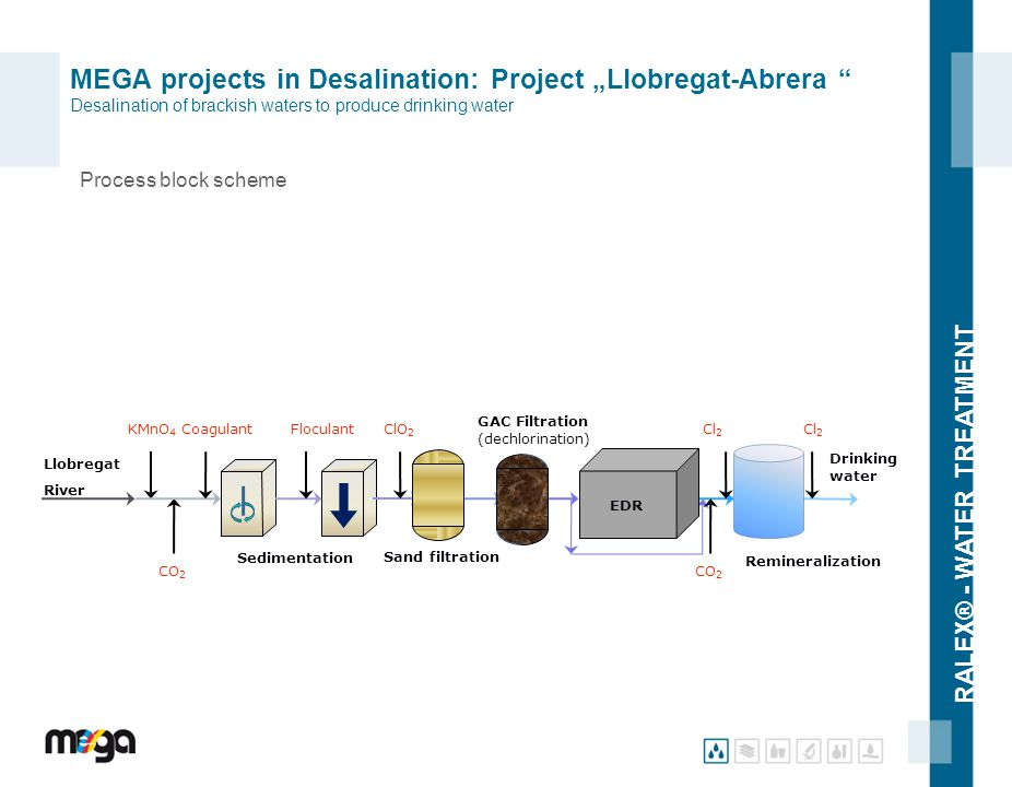 "RALEX® - WATER TREATMENT MEGA projects in Desalination: Project ""Llobregat-Abrera "" Desalination of brackish waters to produce drinking water Process"