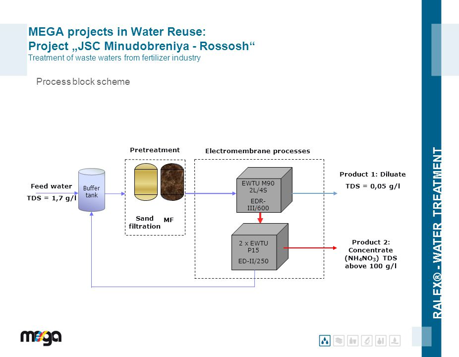 "RALEX® - WATER TREATMENT MEGA projects in Water Reuse: Project ""JSC Minudobreniya - Rossosh"" Treatment of waste waters from fertilizer industry Pretre"