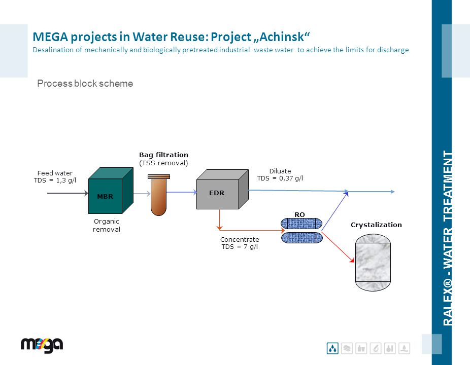 "RALEX® - WATER TREATMENT Process block scheme MEGA projects in Water Reuse: Project ""Achinsk"" Desalination of mechanically and biologically pretreated"