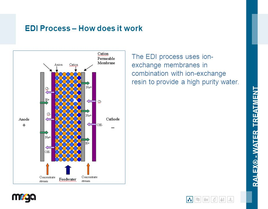 RALEX® - WATER TREATMENT EDI Process – How does it work The EDI process uses ion- exchange membranes in combination with ion-exchange resin to provide