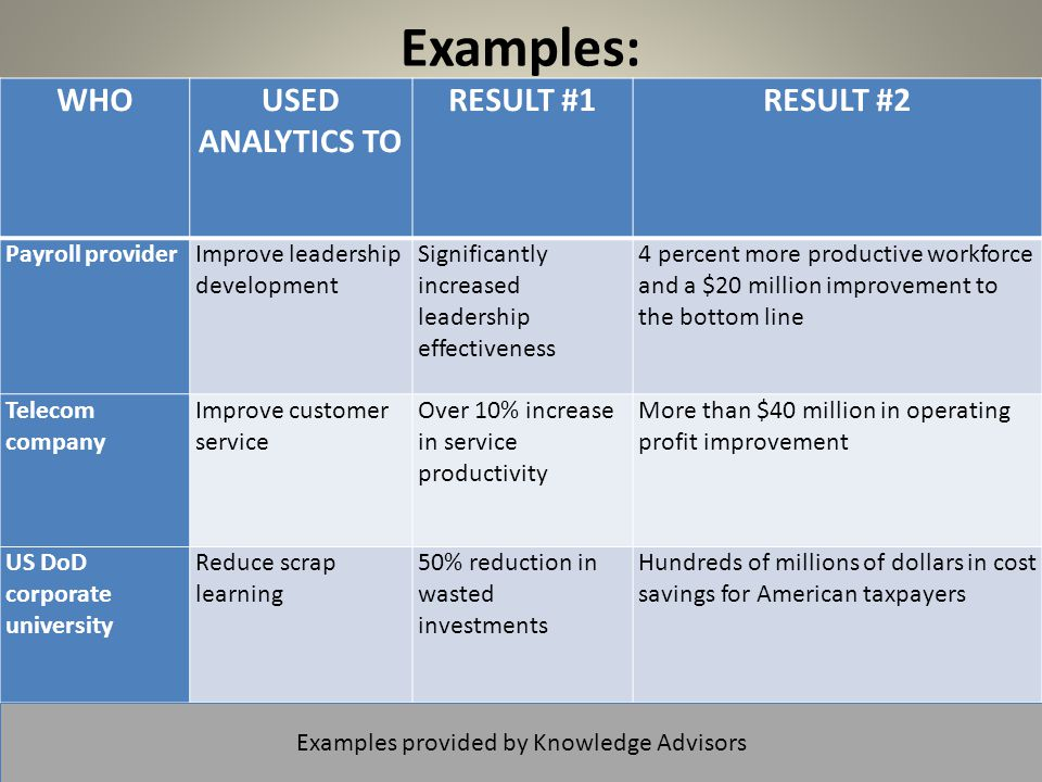 © 2013, McBassi & Company Examples: WHOUSED ANALYTICS TO RESULT #1RESULT #2 Payroll providerImprove leadership development Significantly increased leadership effectiveness 4 percent more productive workforce and a $20 million improvement to the bottom line Telecom company Improve customer service Over 10% increase in service productivity More than $40 million in operating profit improvement US DoD corporate university Reduce scrap learning 50% reduction in wasted investments Hundreds of millions of dollars in cost savings for American taxpayers 12 Examples provided by Knowledge Advisors