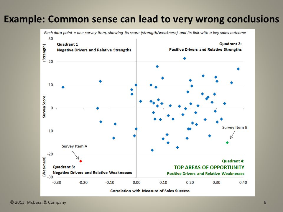 © 2013, McBassi & Company Example: Common sense can lead to very wrong conclusions 6