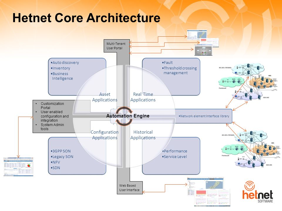 Customization Portal User enabled configuration and integration System Admin tools Network element Interface library Hetnet Core Architecture Performa