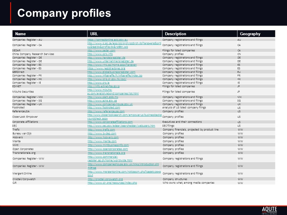 Company profiles NameURLDescriptionGeography Companies Register - AUhttps://connectonline.asic.gov.auCompany registrations and filingsAU Companies Register - CA http://www.ic.gc.ca/app/ccc/srch/cccSrch.do lang=eng&prtl =1&tagid=&profileId=&rstBtn.x=b Company registrations and filingsCA SEDARhttp://www.sedar.comFilings for listed companiesCA China Company Research Serviceshttp://www.ccrs.infoCompany profilesCN Companies Register - DEhttp://www.handelsregister.deCompany registrations and filingsDE Companies Register - DEhttp://www.unternehmensregister.deCompany registrations and filingsDE Companies Register - EShttp://www.rmc.es/Home.aspx lang=enCompany registrations and filingsES Companies Register - EShttps://www.registradores.orgCompany registrations and filingsES GBRDirecthttp://www.globalbusinessregister.comCompany registrations and filingsEU Companies Register - FRhttp://www.infogreffe.fr/infogreffe/index.jspCompany registrations and filingsFR Companies Register - HKhttp://www.icris.cr.gov.hk/csci/Company registrations and filingsHK Companies Register - IEhttp://www.cro.ieCompany registrations and filingsIE EDINEThttp://info.edinet-fsa.go.jpFilings for listed companiesJP Mizuho Securities http://www.mizuho- sc.com/english/ebond/companies/list.html Filings for listed companiesJP Companies Register - MXhttp://www.siem.gob.mxCompany registrations and filingsMX Companies Register - SGhttp://www.acra.gov.sgCompany registrations and filingsSG Companies Register - UKhttp://www.companies-house.gov.ukCompany registrations and filingsUK Footnotedhttp://www.footnoted.comAnalysis of US listed company filingsUS ReferenceUSAhttp://www.referenceusa.comCompany profilesUS CloserLook Empower http:/www.closerlooksearch.com/empowerus/businessbackg roundcheck.aspx Company profilesUS Corporate Affiliationshttp://www.corporateaffiliations.comExecutives and their connectionsUS SEChttp://www.sec.gov/edgar/searchedgar/webusers.htmSEC filingsUS Trefishttp://www.trefis.comCompany financials, projected by product lineWW Bureau van Dijkhttp://www.bvdep.comCompany profilesWW Hoovershttp://www.hoovers.comCompany profilesWW Mantahttp://www.manta.comCompany profilesWW Minthttp://www.mintbusinessinfo.comCompany profilesWW Open Corporateshttp://www.opencorporates.comCompany profilesWW Transnationale.orghttp://www.transnationale.orgCompany profilesWW Companies Register - WW http://www.commercial- register.sg.ch/home/worldwide.html Company registrations and filingsWW Companies Register - WW http://www.companieshouse.gov.uk/links/introduction.sht ml#reg Company registrations and filingsWW Mergent Online http://www.mergentonline.com/noticescm.php pagetype=a bout Company registrations and filingsWW Croctail/Corpwatchhttp://croctail.corpwatch.orgCompany structuresWW CJRhttp://www.cjr.org/resources/index.phpWho owns what, among media companiesWW