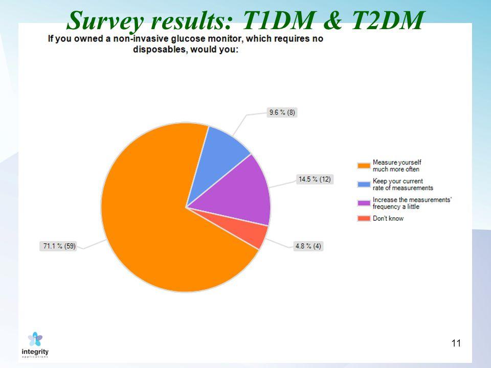 11 Survey results: T1DM & T2DM