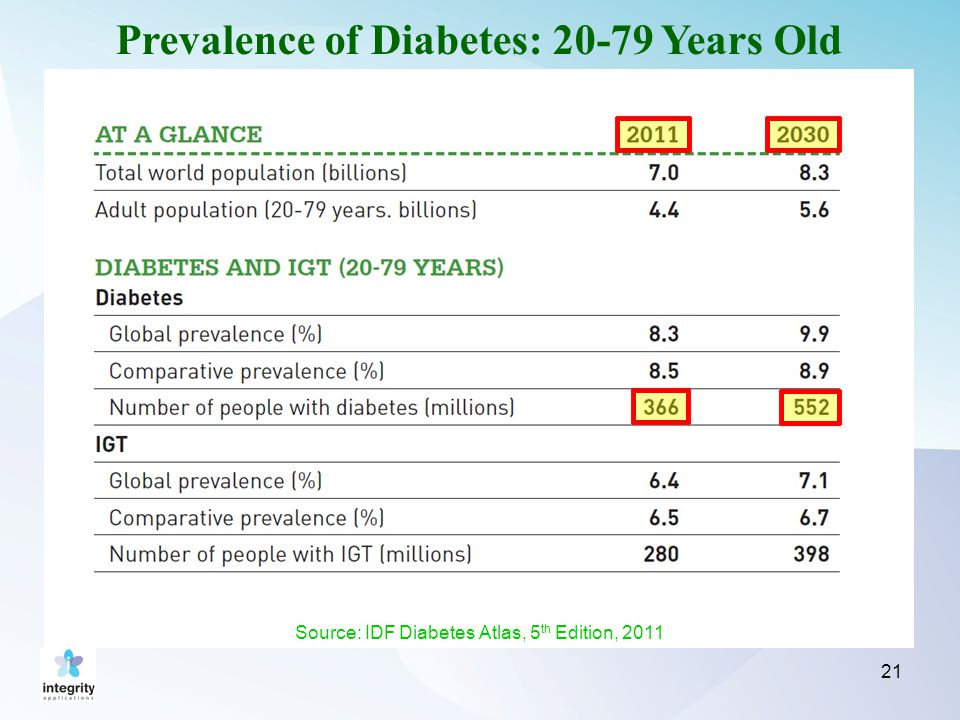 21 Prevalence of Diabetes: 20-79 Years Old Source: IDF Diabetes Atlas, 5 th Edition, 2011