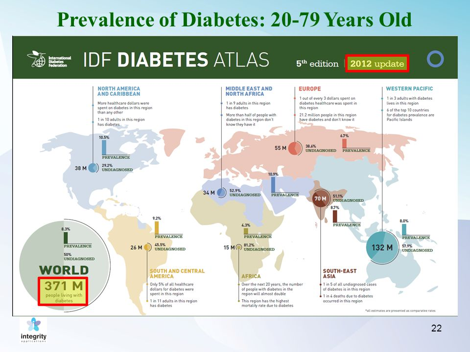 Prevalence of Diabetes: 20-79 Years Old 22