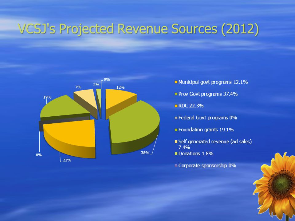 VCSJ's Projected Revenue Sources (2012)