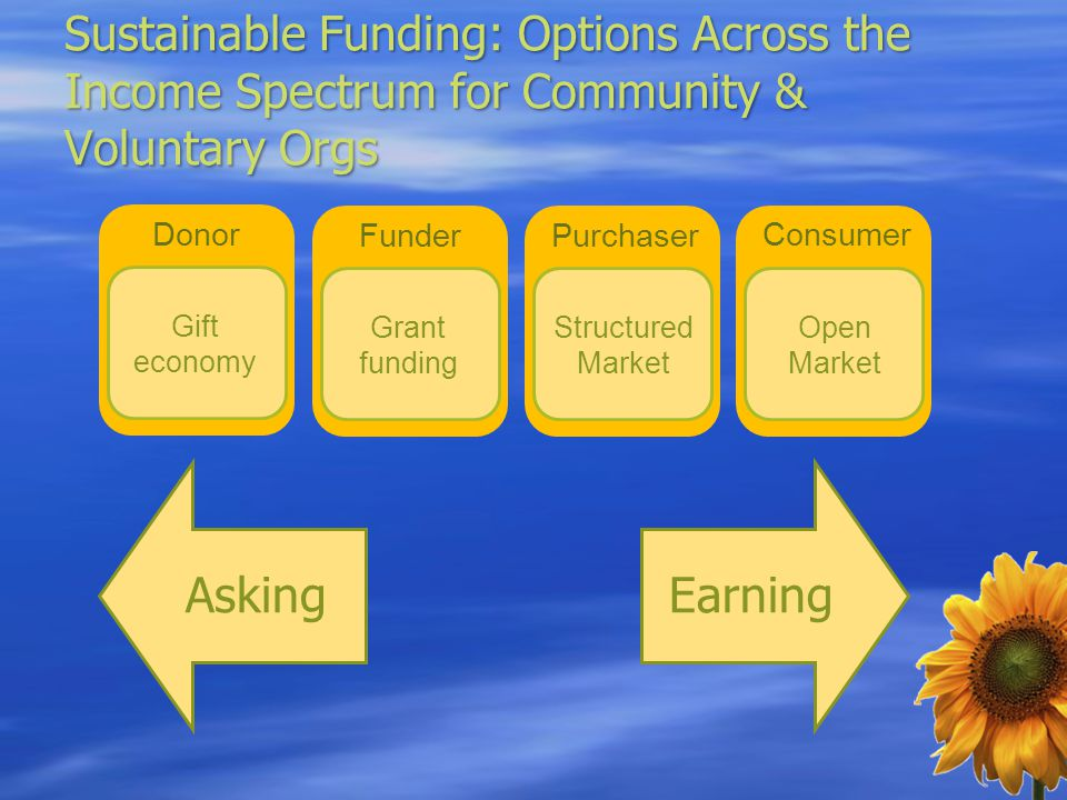 Sustainable Funding: Options Across the Income Spectrum for Community & Voluntary Orgs AskingEarning Donor Gift economy Funder Grant funding Purchaser Structured Market Consumer Open Market
