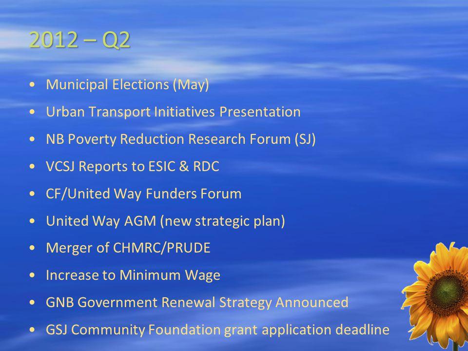 2012 – Q2 Municipal Elections (May) Urban Transport Initiatives Presentation NB Poverty Reduction Research Forum (SJ) VCSJ Reports to ESIC & RDC CF/Un