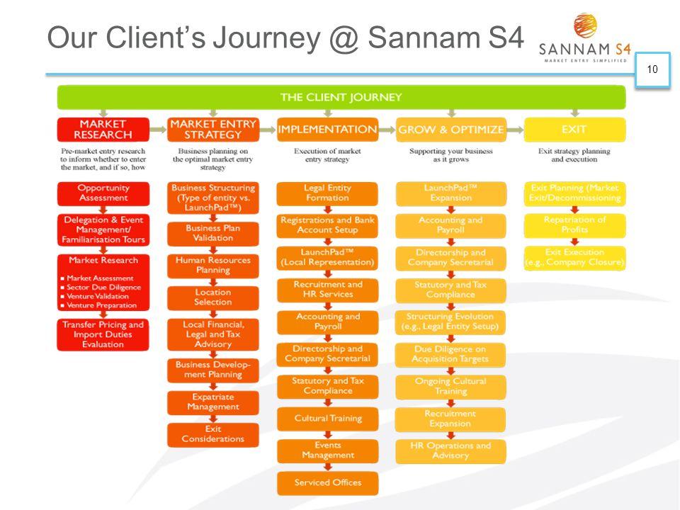 10 Our Client's Journey @ Sannam S4