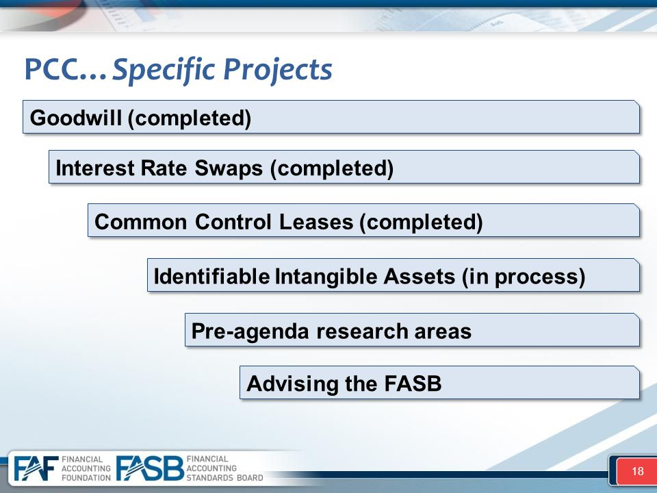 PCC…Specific Projects 18 Goodwill (completed) Interest Rate Swaps (completed) Common Control Leases (completed) Identifiable Intangible Assets (in process) Pre-agenda research areas Advising the FASB