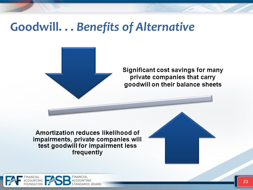 Goodwill... Benefits of Alternative Significant cost savings for many private companies that carry goodwill on their balance sheets Amortization reduc