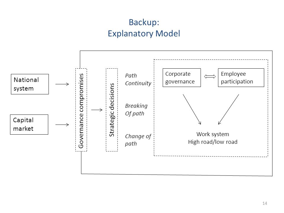 Backup: Explanatory Model Governance compromisesStrategic decisions Path Continuity Breaking Of path Change of path National system Capital market Corporate governance Employee participation Work system High road/low road 14