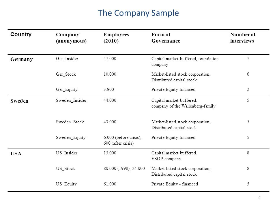 Country Company (anonymous) Employees (2010) Form of Governance Number of interviews Germany Ger_Insider47.000Capital market buffered, foundation company 7 Ger_Stock10.000Market-listed stock corporation, Distributed capital stock 6 Ger_Equity3.900Private Equity-financed2 Sweden Sweden_Insider44.000Capital market buffered, company of the Wallenberg-family 5 Sweden_Stock43.000Market-listed stock corporation, Distributed capital stock 5 Sweden_Equity6.000 (before crisis), 600 (after crisis) Private Equity-financed5 USA US_Insider15.000Capital market buffered, ESOP-company 8 US_Stock80.000 (1998), 24.000Market-listed stock corporation, Distributed capital stock 8 US_Equity61.000Private Equity - financed5 The Company Sample 4