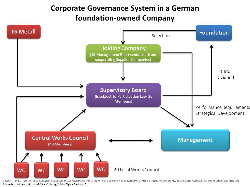 Corporate Governance System in a German foundation-owned Company 7 IG Metall Foundation Holding Company (15 Management Representatives from cooperating Supplier Companies) Holding Company (15 Management Representatives from cooperating Supplier Companies) Supervisory Board (is subject to Participation Law, 16 Members) Supervisory Board (is subject to Participation Law, 16 Members) Central Works Council (40 Members) Central Works Council (40 Members) Management WC 20 Local Works Council Selection 3-6% Dividend Performance Requirements Strategical Development Lippert, I.