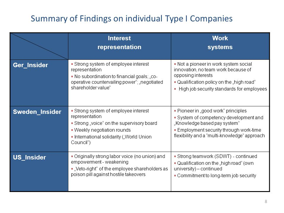 "Summary of Findings on individual Type I Companies Interest representation Work systems Ger_Insider  Strong system of employee interest representation  No subordination to financial goals; ""co- operative countervailing power ; ""negotiated shareholder value  Not a pioneer in work system social innovation, no team work because of opposing interests  Qualification policy on the ""high road  High job security standards for employees Sweden_Insider  Strong system of employee interest representation  Strong ""voice on the supervisory board  Weekly negotiation rounds  International solidarity (""World Union Council )  Pioneer in ""good work principles  System of competency development and ""Knowledge based pay system  Employment security through work-time flexibility and a multi-knowledge approach US_Insider  Originally strong labor voice (no union) and empowerment - weakening  ""Veto-right of the employee shareholders as poison pill against hostile takeovers  Strong teamwork (SDWT) - continued  Qualification on the ""high road (own university) – continued  Commitment to long-term job security 8"