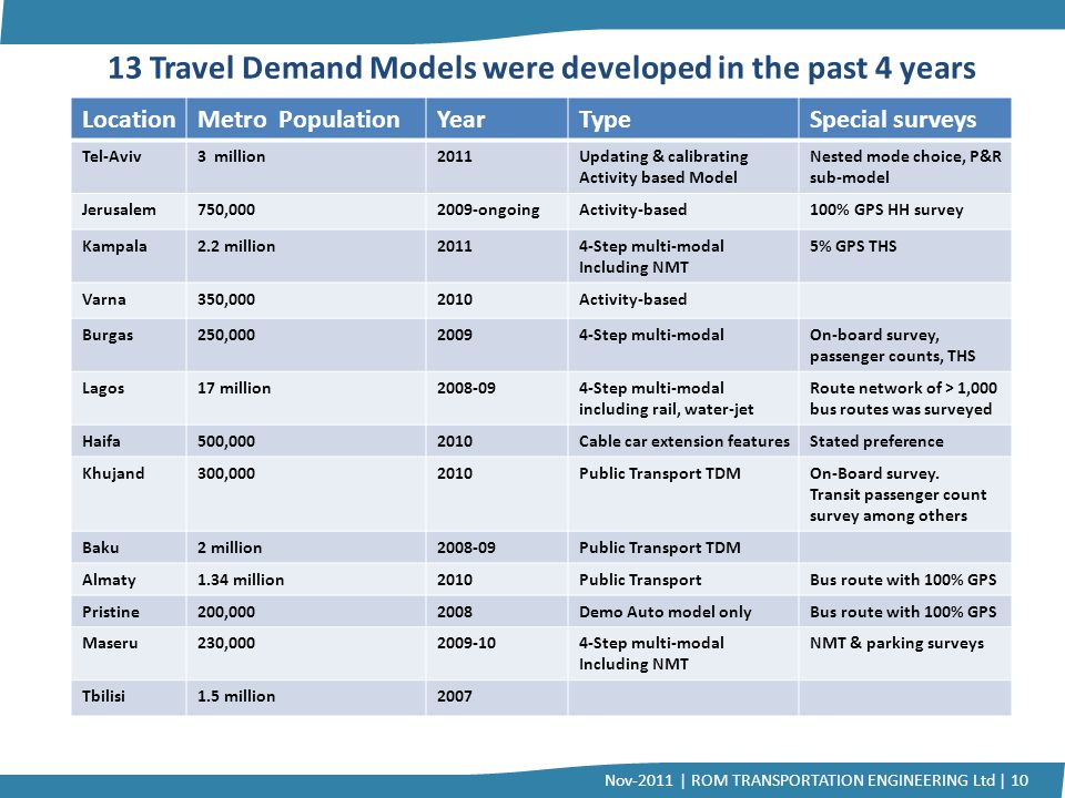 13 Travel Demand Models were developed in the past 4 years LocationMetro PopulationYearTypeSpecial surveys Tel-Aviv3 million2011Updating & calibrating