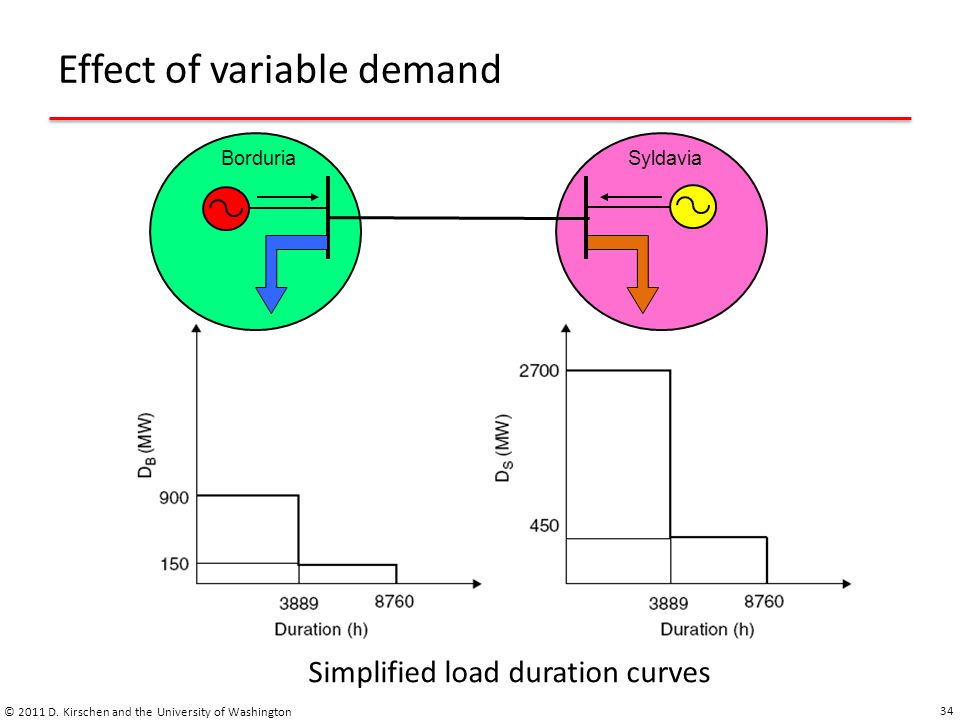 Effect of variable demand © 2011 D.