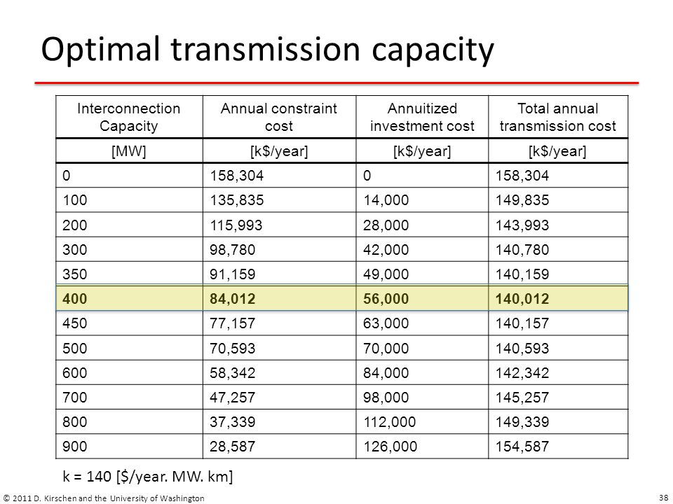 Optimal transmission capacity © 2011 D.
