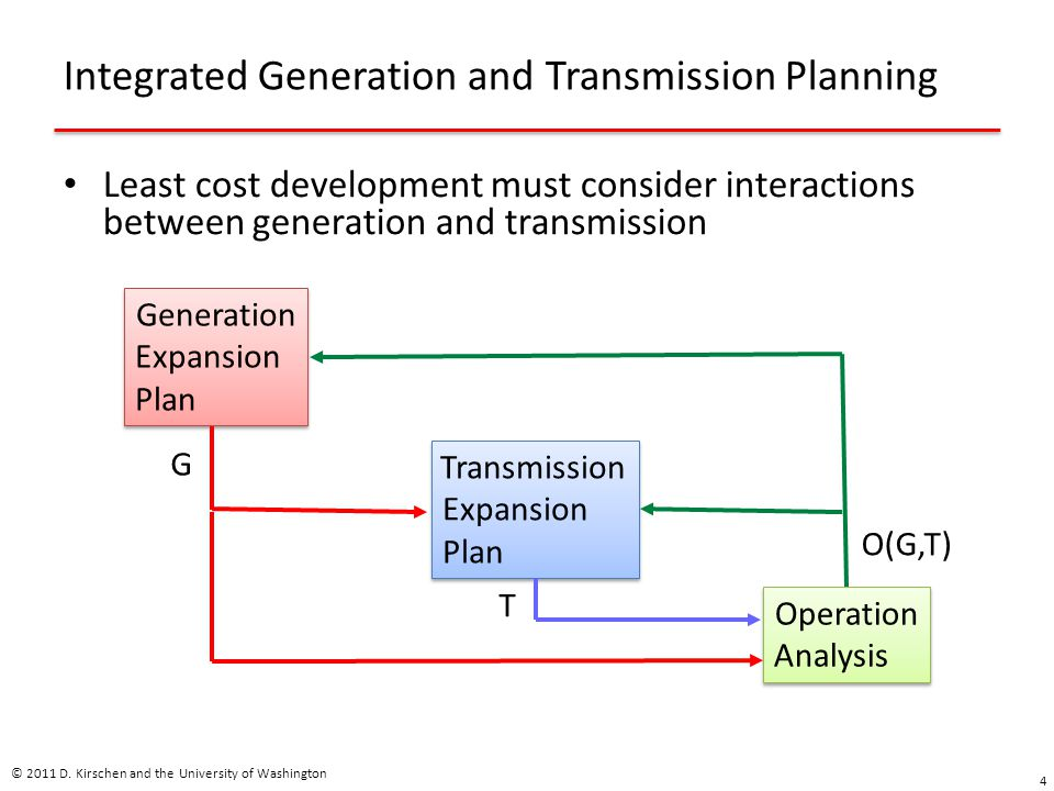Integrated Generation and Transmission Planning Least cost development must consider interactions between generation and transmission © 2011 D.